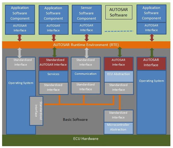Clemson Vehicular Electronics Laboratory: AutoSAR