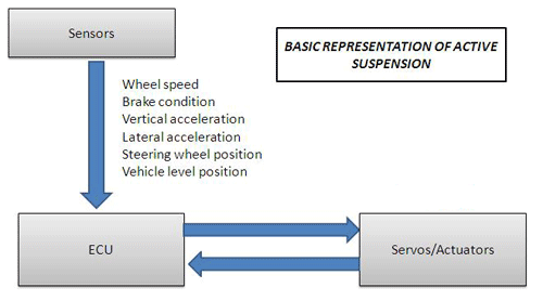 Block Diagram Of Active Suspension