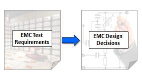 Clemson Vehicular Electronics Laboratory Projects Emc Expert System
