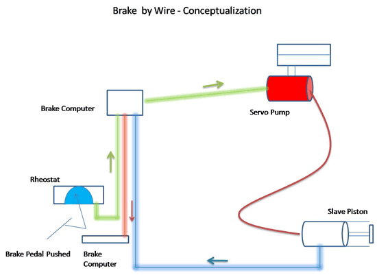 One Of Several Concepts For A Brake By Wire Systems Is Ilrated Below Drive