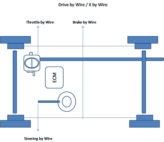 Drive By Wire >> Clemson Vehicular Electronics Laboratory Drive By Wire