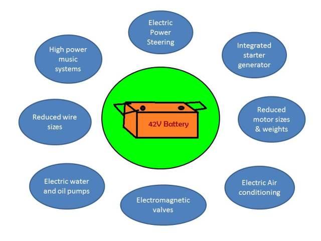 clemson vehicular electronics laboratory 42 volt technology  42 volt battery wiring diagram #11
