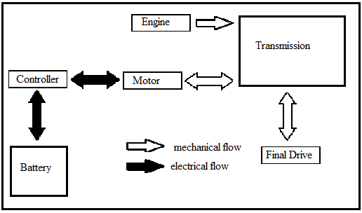 Parallel Hybrid System