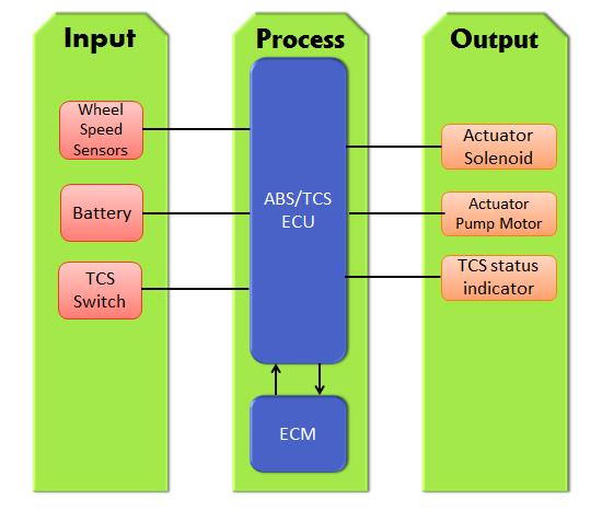 Clemson Vehicular Electronics Laboratory: Traction Control