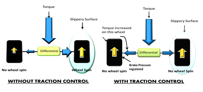 clemson vehicular electronics laboratory traction control system rh cecas clemson edu traction control system block diagram traction control system block diagram