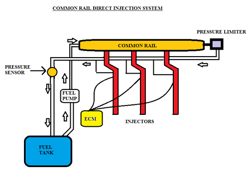 common rail direct injection The injection quantity behavior in a high-pressure common rail injection  on  the injection rate of dme and diesel fuel in common rail injection  and  conventional diesel fuel with a common rail direct injection system.