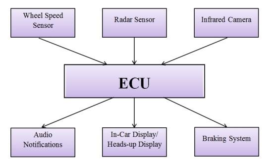 Clemson Vehicular Electronics Laboratory: AuE 835 Student Project
