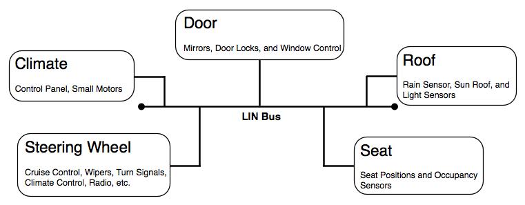 Clemson Vehicular Electronics Laboratory Lin Bus