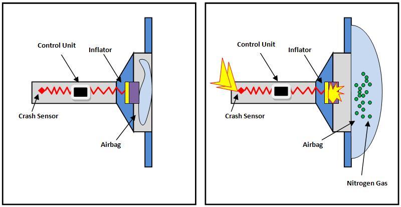 car air bag schematics wiring diagram 2000 freightliner air brake system diagram air bag diagram data wiring diagrams