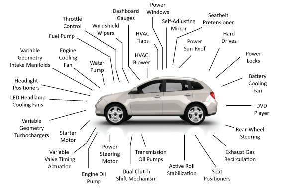 Clemson Vehicular Electronics Laboratory: Electric Motors