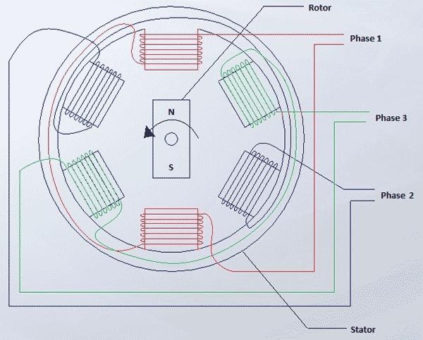 Clemson Vehicular Electronics Laboratory: AC Synchronous Motors on