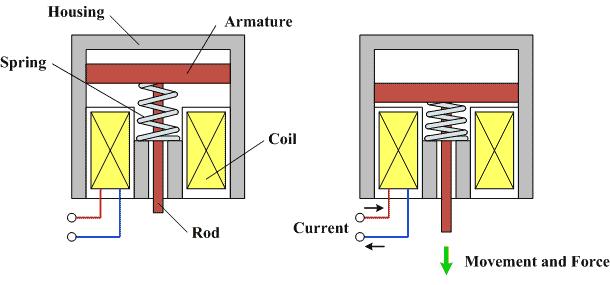 clemson vehicular electronics laboratory  solenoids