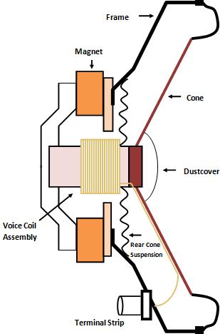 Clemson Vehicular Electronics Laboratory: Speakers
