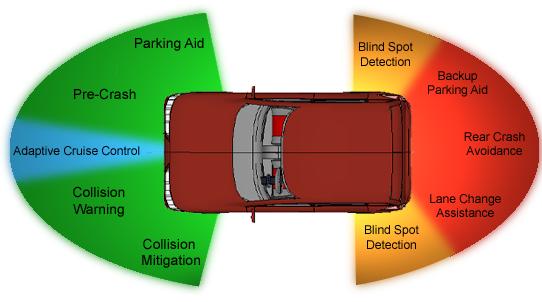 Clemson Vehicular Electronics Laboratory: Automotive Radar Sensors