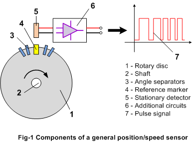 components of a general position/speed sensor
