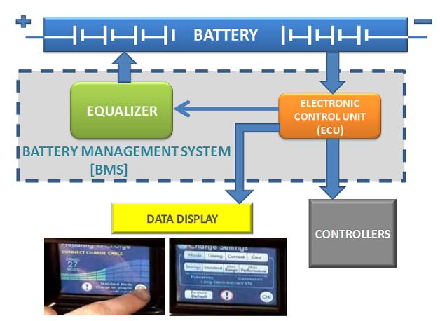 Battery Management System : Clemson vehicular electronics laboratory battery