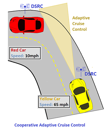car control technology
