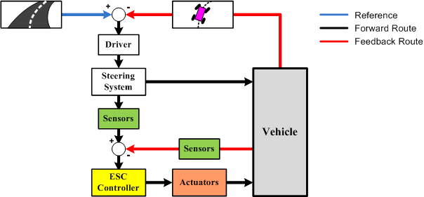 Electronic Stability Control >> Clemson Vehicular Electronics Laboratory Electronic Stability