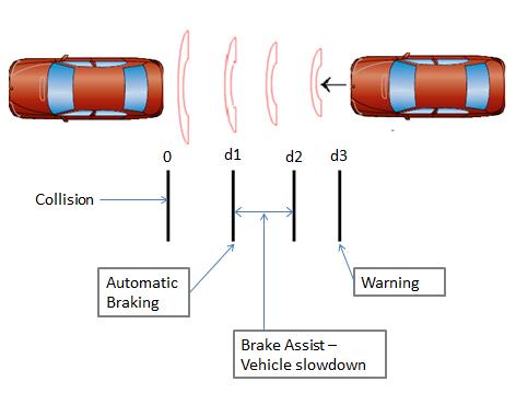 how car brakes work pdf