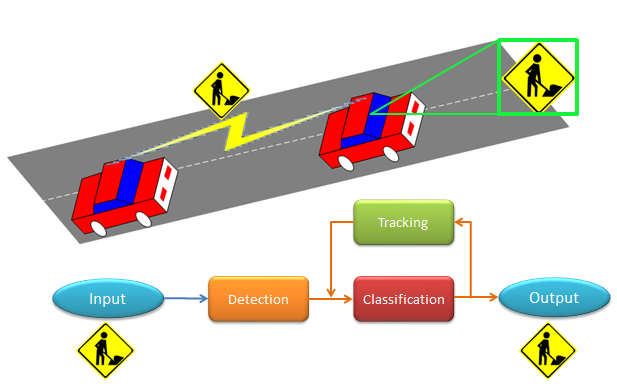 Clemson Vehicular Electronics Laboratory: Traffic Sign Recognition Systems