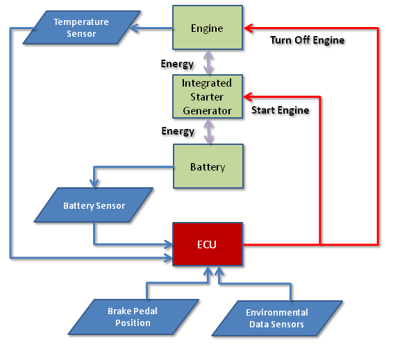 Clemson vehicular electronics laboratory automatic startstop systems block diagram of electronic control system for idle startstop system asfbconference2016 Choice Image