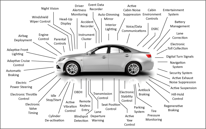 clemson vehicular electronics laboratory  automotive electronic systems