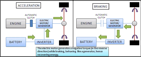 Clemson Vehicular Electronics Laboratory: Regenerative Braking