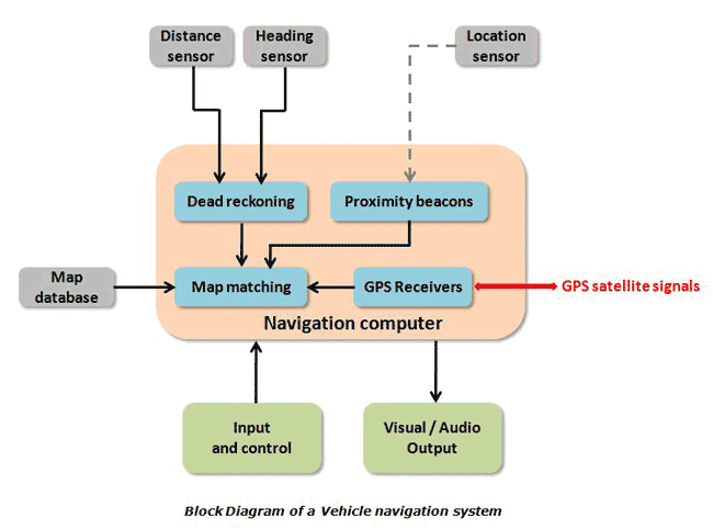 Clemson Vehicular Electronics Laboratory: Navigation Systems