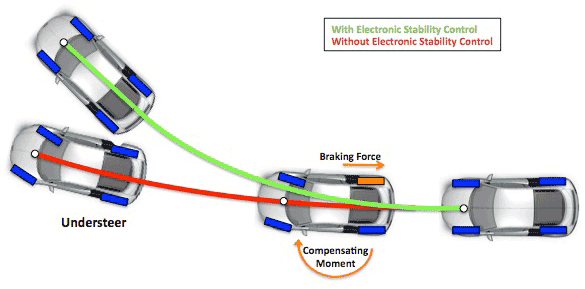 Electronic Stability Control >> Clemson Vehicular Electronics Laboratory Electronic