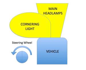 Clemson Vehicular Electronics Laboratory: Adaptive Front