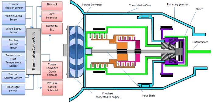 engine transmission diagram clemson vehicular electronics laboratory electronic transmission  electronic transmission