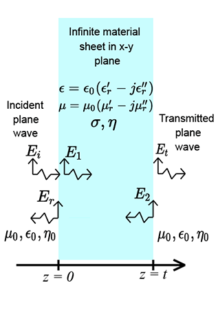Figure 7 from electromagnetic screening and shielding.