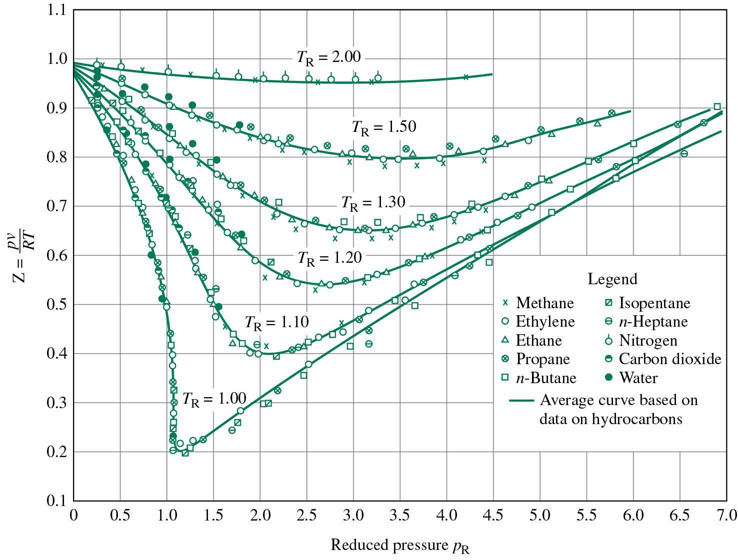 compressibility chemistry. generalized compressibility chart chemistry